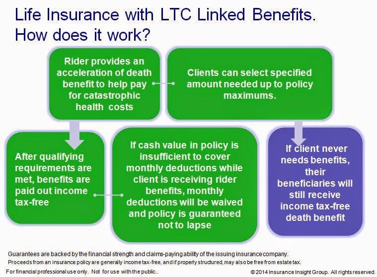 LTCi Vs. Linked Benefits
